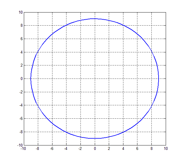 how-to-plot-a-circle-in-matlab