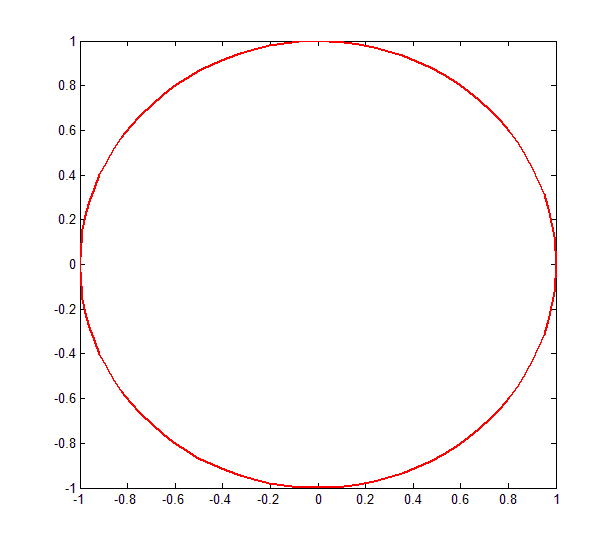 circle in Matlab