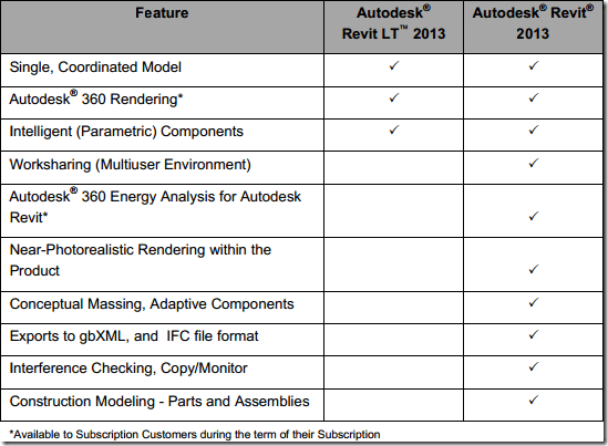 revit vs revit lt comparison table