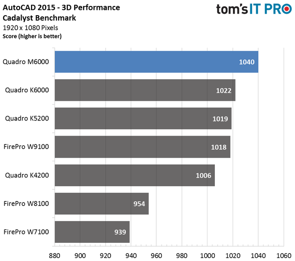 Best Graphics Card for CAD Programs in 2018 | 12CAD com