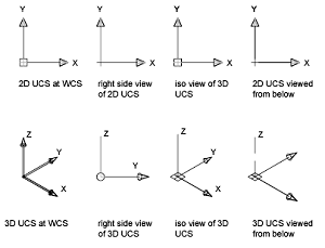 Coordinate Systems in Autocad